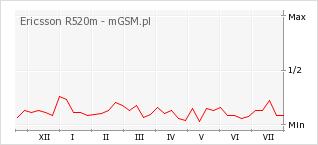 Wykres zmian popularności telefonu Ericsson R520m