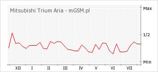 Wykres zmian popularności telefonu Mitsubishi Trium Aria