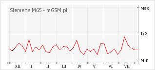 Wykres zmian popularności telefonu Siemens M65
