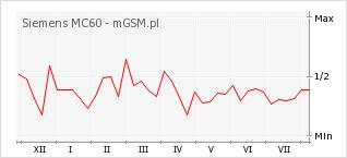 Wykres zmian popularności telefonu Siemens MC60