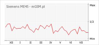 Wykres zmian popularności telefonu Siemens ME45