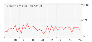 Wykres zmian popularności telefonu Siemens MT50