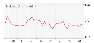 Wykres zmian popularności telefonu Nokia E51