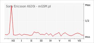 Wykres zmian popularności telefonu Sony Ericsson K630i