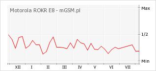 Wykres zmian popularności telefonu Motorola ROKR E8