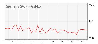 Wykres zmian popularności telefonu Siemens S45