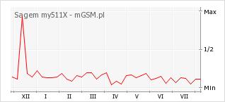 Wykres zmian popularności telefonu Sagem my511X
