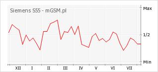 Wykres zmian popularności telefonu Siemens S55