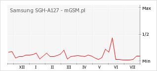 Wykres zmian popularności telefonu Samsung SGH-A127