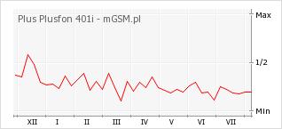 Wykres zmian popularności telefonu Plus Plusfon 401i