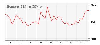 Wykres zmian popularności telefonu Siemens S65