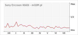Wykres zmian popularności telefonu Sony Ericsson K660i