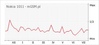 Wykres zmian popularności telefonu Nokia 1011