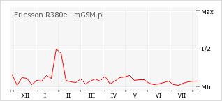Wykres zmian popularności telefonu Ericsson R380e