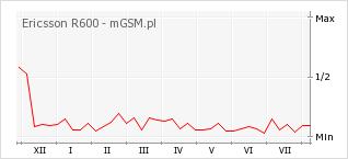 Wykres zmian popularności telefonu Ericsson R600