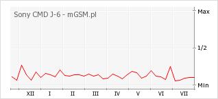 Wykres zmian popularności telefonu Sony CMD J-6
