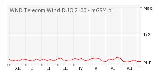 Wykres zmian popularności telefonu WND Telecom Wind DUO 2100