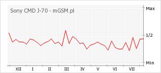Wykres zmian popularności telefonu Sony CMD J-70