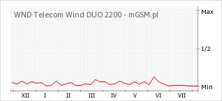 Wykres zmian popularności telefonu WND Telecom Wind DUO 2200