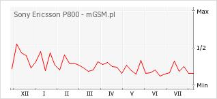 Wykres zmian popularności telefonu Sony Ericsson P800