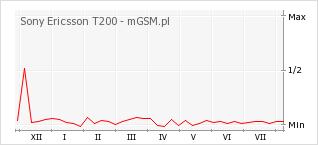 Wykres zmian popularności telefonu Sony Ericsson T200