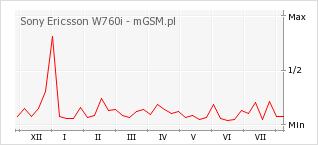 Wykres zmian popularności telefonu Sony Ericsson W760i