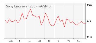 Wykres zmian popularności telefonu Sony Ericsson T230