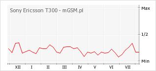 Wykres zmian popularności telefonu Sony Ericsson T300