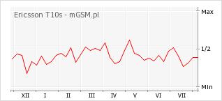 Wykres zmian popularności telefonu Ericsson T10s