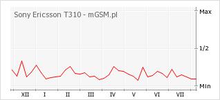 Wykres zmian popularności telefonu Sony Ericsson T310