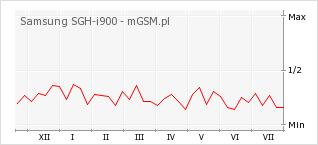 Wykres zmian popularności telefonu Samsung SGH-i900