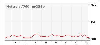 Wykres zmian popularności telefonu Motorola A760