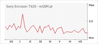 Wykres zmian popularności telefonu Sony Ericsson T630