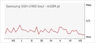 Wykres zmian popularności telefonu Samsung SGH-U900 Soul