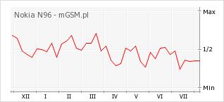 Wykres zmian popularności telefonu Nokia N96