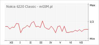 Wykres zmian popularności telefonu Nokia 6220 Classic