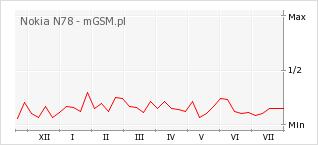 Wykres zmian popularności telefonu Nokia N78