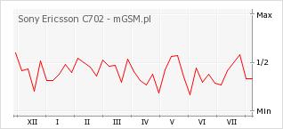 Wykres zmian popularności telefonu Sony Ericsson C702