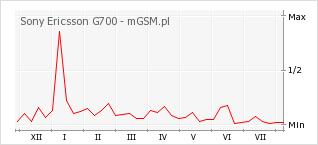 Wykres zmian popularności telefonu Sony Ericsson G700