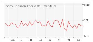 Wykres zmian popularności telefonu Sony Ericsson Xperia X1