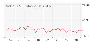 Wykres zmian popularności telefonu Nokia 6650 T-Mobile