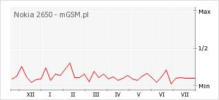 Wykres zmian popularności telefonu Nokia 2650