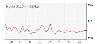 Wykres zmian popularności telefonu Nokia 3120