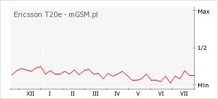 Wykres zmian popularności telefonu Ericsson T20e