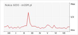 Wykres zmian popularności telefonu Nokia 6030