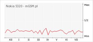 Wykres zmian popularności telefonu Nokia 5320