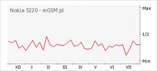Wykres zmian popularności telefonu Nokia 5220