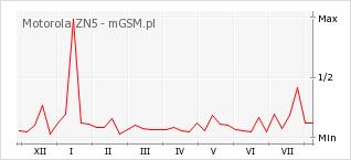 Wykres zmian popularności telefonu Motorola ZN5