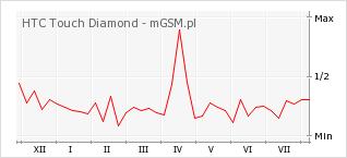 Wykres zmian popularności telefonu HTC Touch Diamond