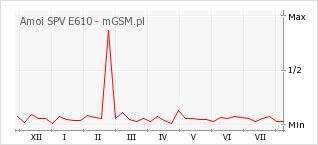 Wykres zmian popularności telefonu Amoi SPV E610